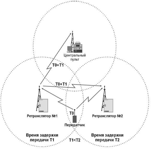 Типовые схемы построения